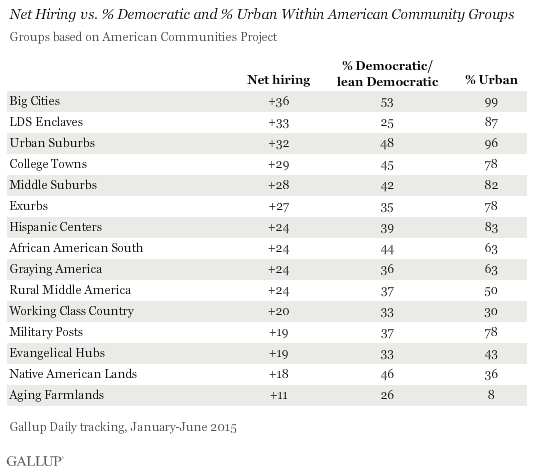 Net Hiring vs. % Democratic and % Urban Within American Community Groups, 2015