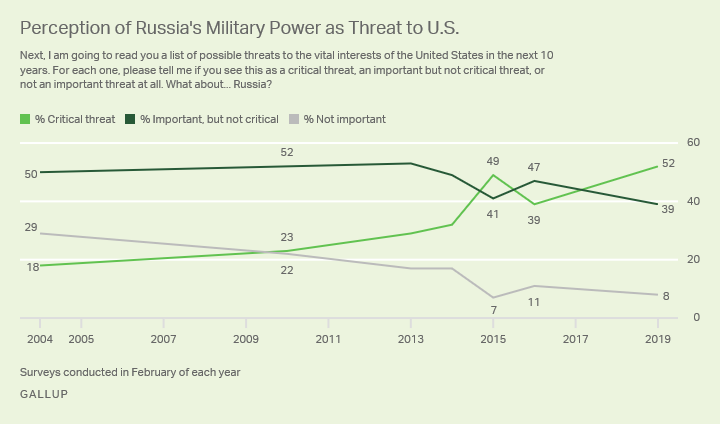 Line graph. Fifty-two percent in the U.S. see Russia's military as a critical threat to security.