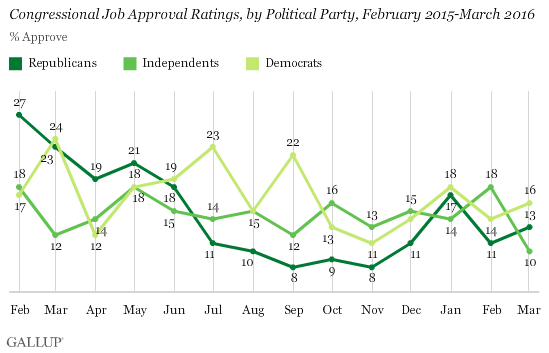 Congressional Job Approval Ratings, by Political Party, February 2015-March 2016