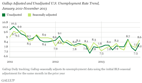 Gallup Adjusted and Unadjusted U.S. Unemployment Rate Trend, January 2011-November 2013