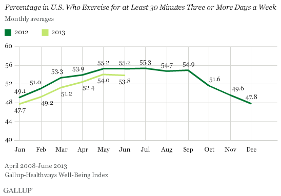 Frequent Exercise in U.S. 2012 vs. 2013