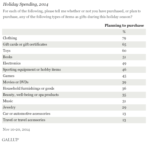 Holiday Spending, 2014