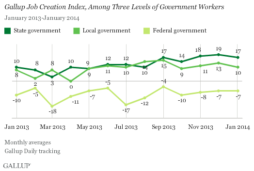 Trend: Gallup Job Creation Index, Among Three Levels of Government Workers