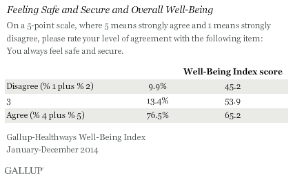 Feeling Safe and Secure and Overall Well-Being