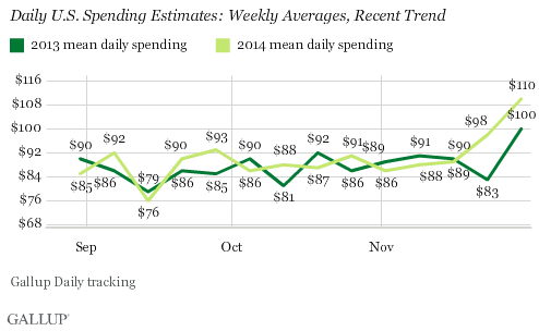 Daily U.S. Spending Estimates: Weekly Averages, Recent Trend