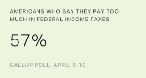 Most Americans in 15 Years Say Their Tax Bill Is Too High