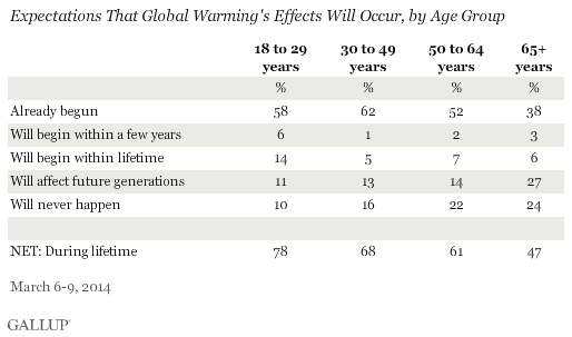 Expectations That Global Warming's Effects Will Occur, by Age Group, March 2014
