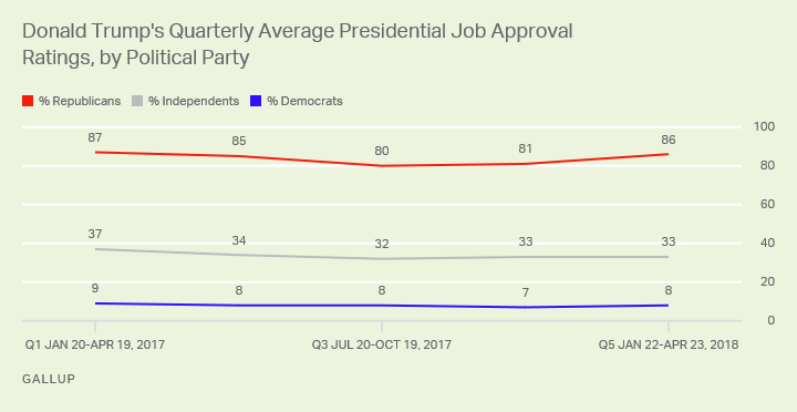 Trump's quarterly job approval ratings by political party.