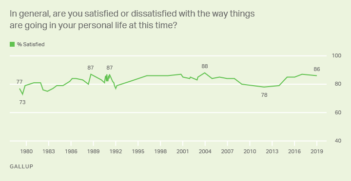 Line graph. Americans' satisfaction with the way their personal life is going. 1979-2019 trend.