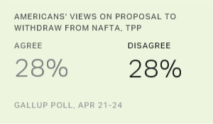 Americans Split on Idea of Withdrawing From Trade Treaties