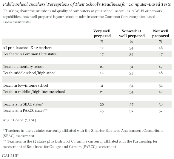 Public School Teachers' Perceptions of Their School's Readiness for Computer-Based Tests, August-September 2014