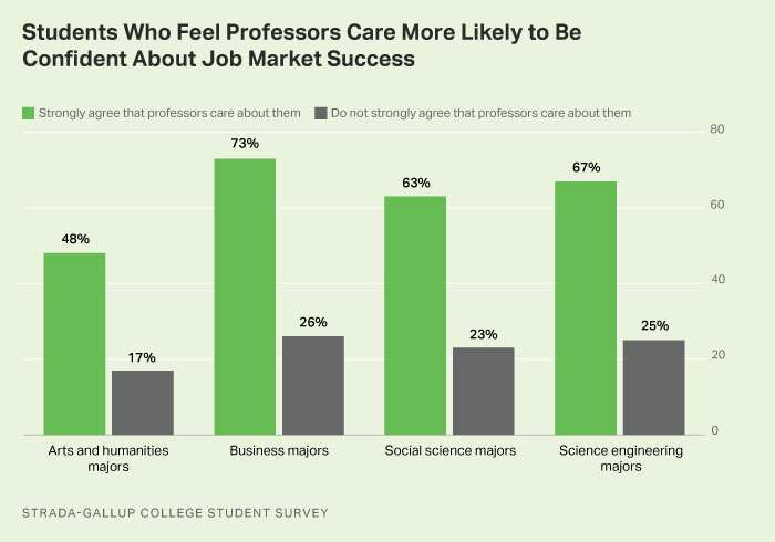 Bar graph. The percentages of college students who strongly agree their professors care about them, by field.