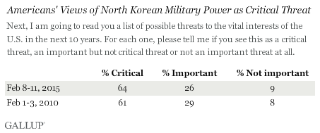 Americans' Views of North Korean Military Power as Critical Threat