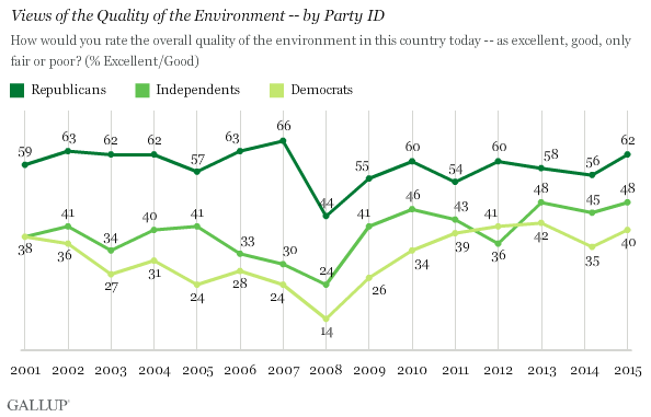 Views of the Quality of the Environment -- by Party ID