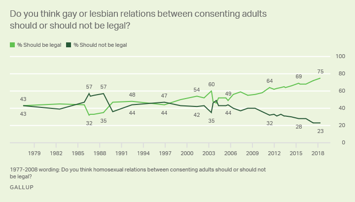 Line graph: Legality of gay or lesbian relations, trend since 1977. In 2018, 75% say should be legal (all-time high), 23% illegal.