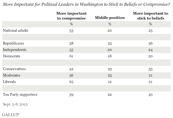 More Important for Political Leaders in Washington to Stick to Beliefs or Compromise? September 2013 results