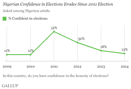Nigerian Confidence in Elections Erodes Since 2011 Election