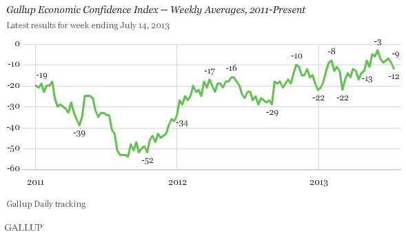 Gallup Economic Confidence Index -- Weekly Averages, 2011-Present