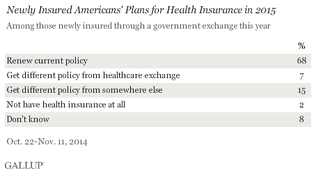 Newly Insured Americans' Plans for Health Insurance in 2015