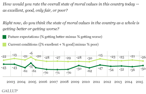 Values, Morals and Ethics - Changing Minds