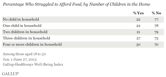 Percentage Who Struggled to Afford Food, by Number of Children in the Home