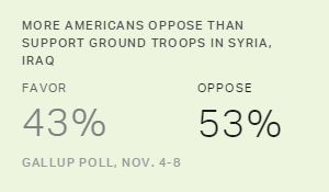 More Americans Oppose Than Support Ground Troops in Syria, Iraq, November 2014