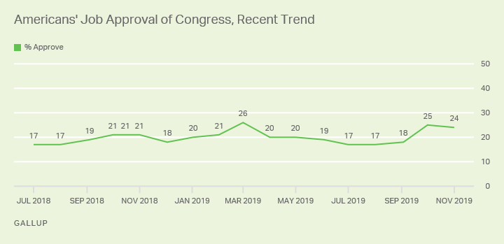 Line graph. Approval of Congress stayed elevated in November at 24% after increasing from 18% to 25% in October.