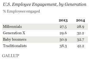 U.S. Employee Engagement, by Generation