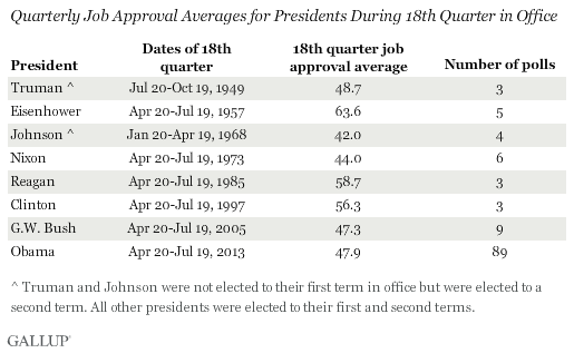 Quarterly Job Approval Averages for Presidents During 18th Quarter in Office