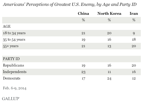 Americans' Perceptions of Greatest U.S. Enemy, by Age and Party ID, February 2014
