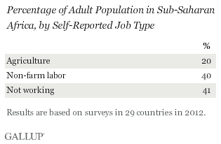 Percentage of adult population in sub-Saharan Africa by self-reported job type
