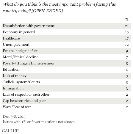 What do you think is the most important problem facing this country today? [OPEN-ENDED] December 2013 results