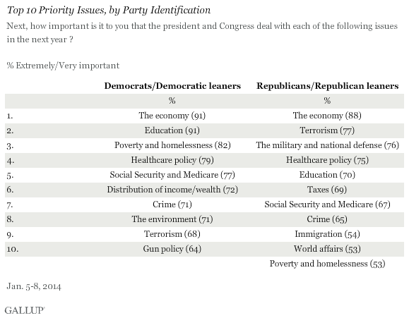 Top 10 Priority Issues, by Party Identification, January 2014