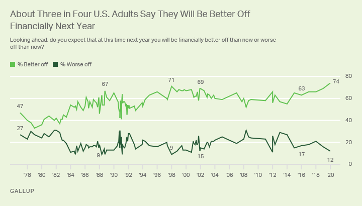 Line graph. Americans' views of their personal financial situation in a year from now.