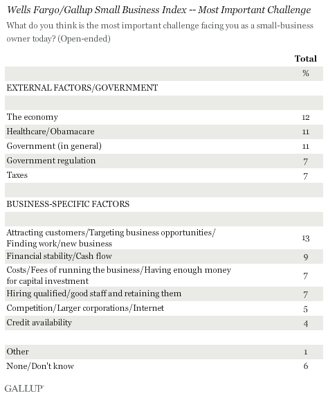 Wells Fargo/Gallup Small Business Index -- Most Important Challenge