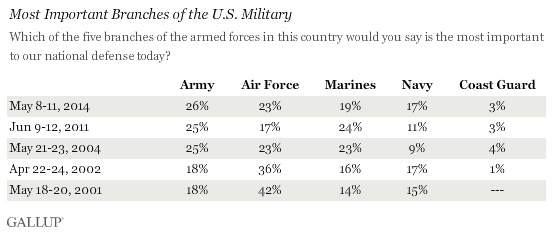 Americans Say Army Most Important Branch to U S  Defense
