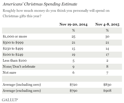 Americans' Christmas Spending Estimates