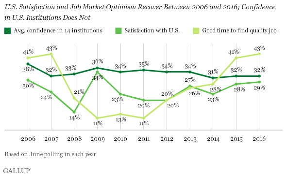 U.S. Satisfaction and Job Market Optimism Rise Between 2006 and 2016; Confidence in Institutions Does Not