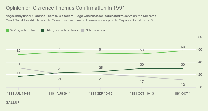 Line graph. Before Clarence Thomas's confirmation to the Supreme Court, 58% of Americans supported it, 30% opposed.