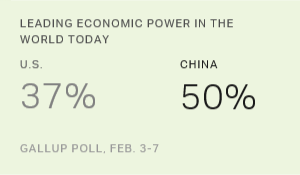 Americans See China as Top Economy Now, but U.S. in Future