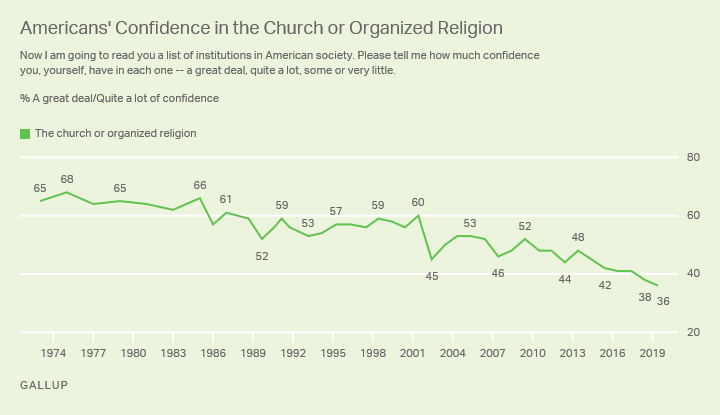 Line graph. Americans' confidence in organized religion fell its lowest point in Gallup's trend since 1973, 36%.