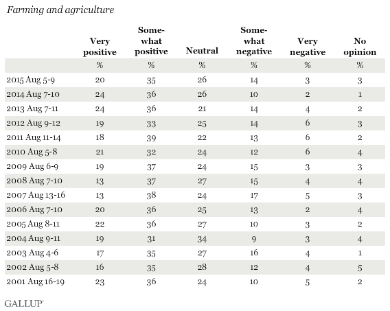On another subject, for each of the following business sectors in the United States, please say whether your overall view of it is very positive, somewhat positive, neutral, somewhat negative or very negative. How about -- Farming and agriculture?
