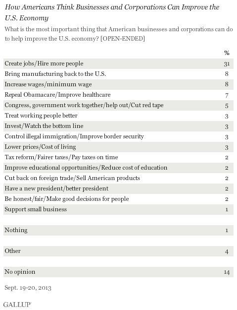 How Americans Think Businesses and Corporations Can Improve the U.S. Economy, September 2013