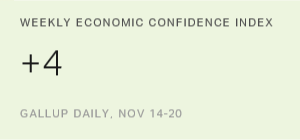 U.S. Economic Confidence Remains Positive After Election