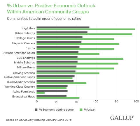 % Urban vs. Positive Economic Outlook Within American Community Groups, 2015