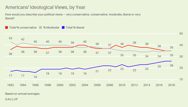 Line graph. Since 1992, the percentage in the U.S. identifying as liberal has grown, while moderates are down.