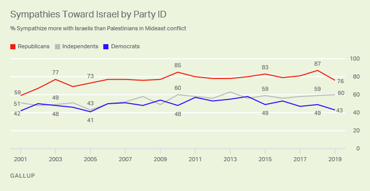 Line graph. Seventy-six percent of Republicans' sympathies lie with Israel, compare to 43% of Democrats who say the same.