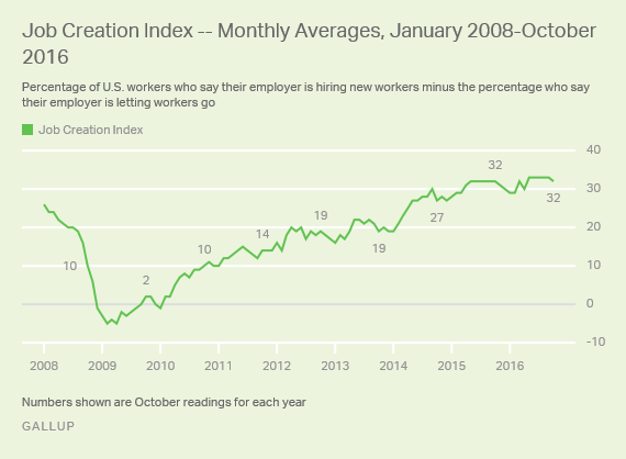 Job Creation Index