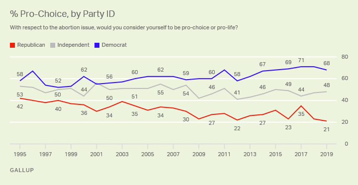 "Line graph. The percentages of Americans who identify as ""pro-choice"" on abortion, by party, from 1995-2019."