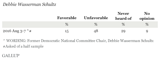 Favorable Ratings of Debbie Wasserman Schultz